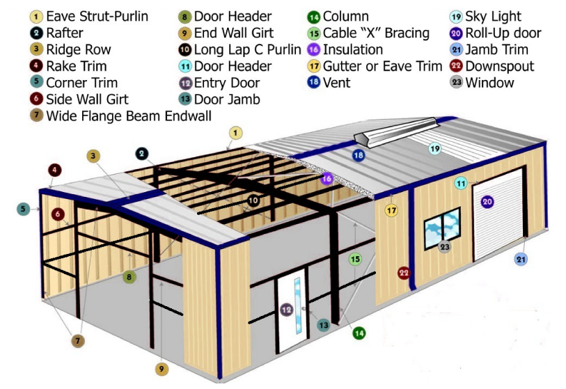 Steel Building Diagram Peak Steel Buildings
